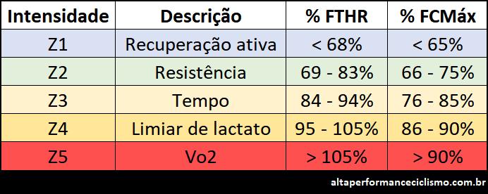 Tabela com descrição das zonas de intensidade para o ciclismo